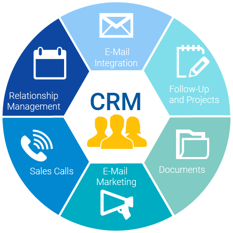 Circular graphic of CRM services